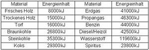 Energie Wasser Erwärmen : w rme und energie ~ Frokenaadalensverden.com Haus und Dekorationen