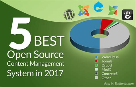 top 5 open source content management systems cms to