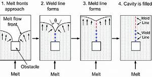 Weld And Meld Lines Formed Behind The Obstacle  6