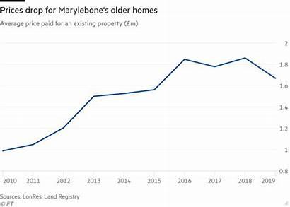 Marylebone Existing Average Suspended Animation Market Last