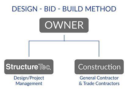 design bid build structuretec project delivery design bid build