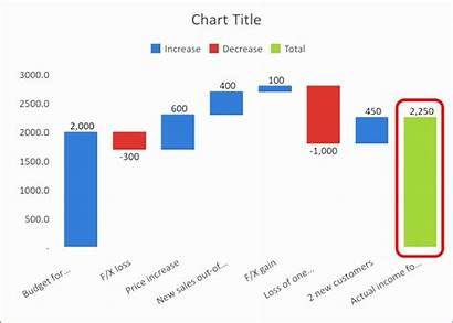 Waterfall Excel Chart Charts Create Bridge Template