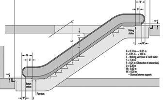 Elevators, Escalators and Hoists