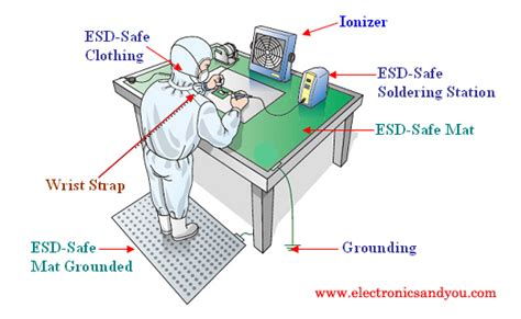 Esd Safe  Electrostatic Discharge Safety Electronics