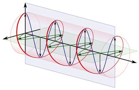 Circularly Polarized Light file circular polarization circularly polarized light with