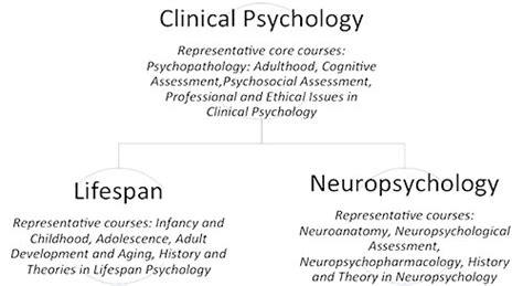 clinical psychology university  victoria
