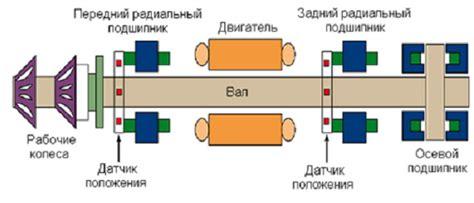 Особенности проектирования детандергенераторного агрегата в системе топливного газа компрессорного цеха