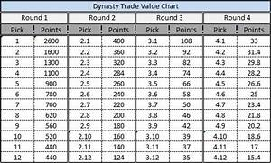 Football Dynasty Trade Value Chart Dynasty Draft Tools