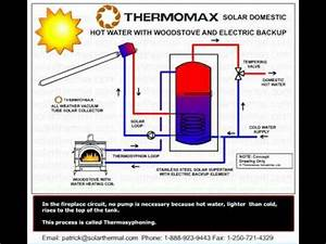 Solar Domestic Hot Water Combined With A Wood Stove   2