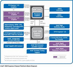 Intel Z68 Im Test  Neuer Mainboard