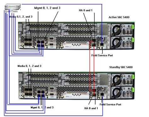 connecting sbc  ethernet  data cables sbc core