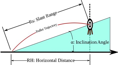 trajectory wikipedia