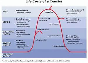 Conflict Cycle Nicholas Long