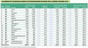 Classement Assurance Auto : top 20 france assurance de biens et de responsabilit personnaliser pour fid liser dossier ~ Medecine-chirurgie-esthetiques.com Avis de Voitures
