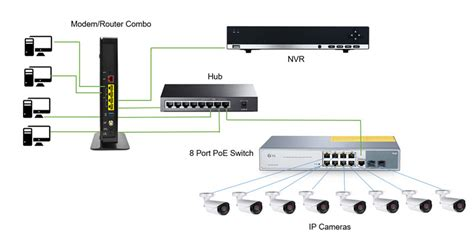 ip setup software nvr setup with a poe switch in networking