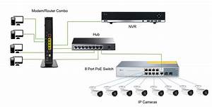 Nvr Setup With A Poe Switch In Networking