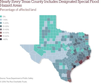 texas  pew charitable trusts