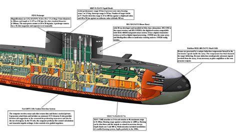 Diagram Of Kilo Sub pin gato class cutaway on