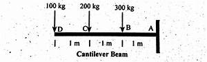 Draw The Free Body Diagram For The Cantilevered Beam A Is