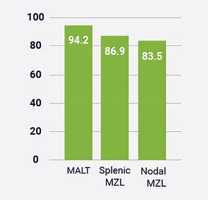 Prognosis Of Marginal Zone Lymphoma Mzl Bristol Myers