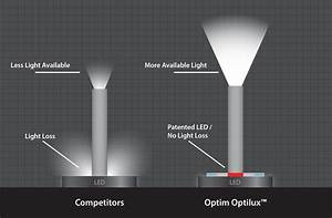 Optim Llc  Our Patented Led Illumination System For Endoscopy