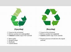 What upcycling really means? – tubatect