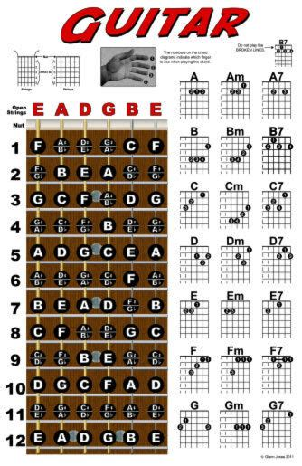 Guitar Chord Wall Chart Fretboard Instructional Poster