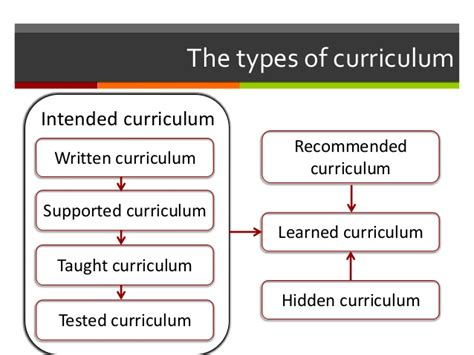 curriculum development reflection 2 types of curriculum 511 | international experience in informatics curriculum development 7 638