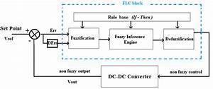 Block Diagram Of A Pi Fuzzy Controller