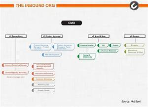 7 Types Of Marketing Organization Structures