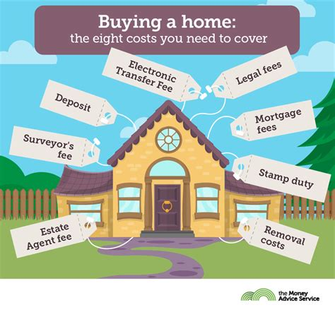 buying a home the eight costs you need to cover