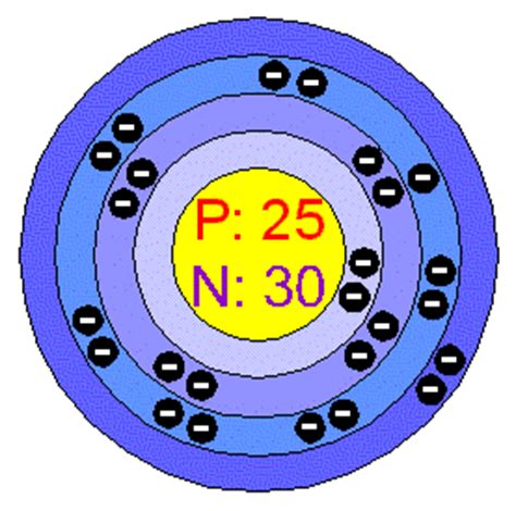 Manganese Protons by Chemical Elements Manganese Mn