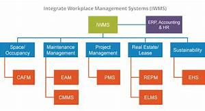 What Is Space Management
