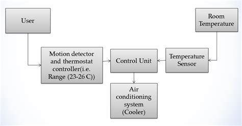 development of an automatic wireless room temperature