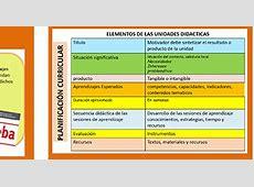 Planificación curricular Resumen ~ RUTAS DEL APRENDIZAJE