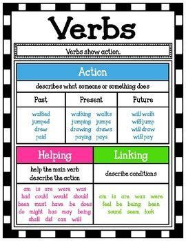 verb postermini anchor chart    images