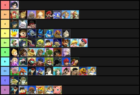 Official R/smashbros Monthly Voted Tier List (march 2017