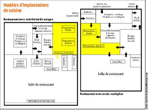 normes haccp cuisine destockage noz industrie alimentaire