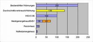 Rendite Pro Jahr Berechnen : w rmebedarfsberechnung nach din kostenlos selbst berechnen ~ Themetempest.com Abrechnung