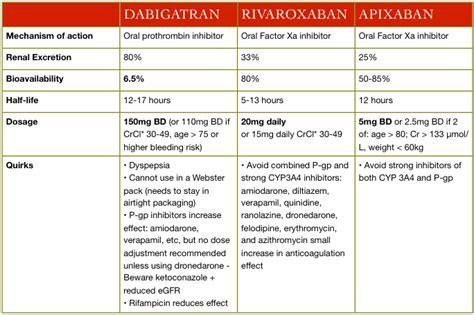 Novel oral anticoagulation iOS reference app