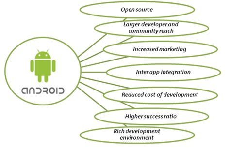 why is my android so why is android app development increasingly popular today