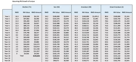 ira required minimum distribution table ira rmd table inherited designer tables reference