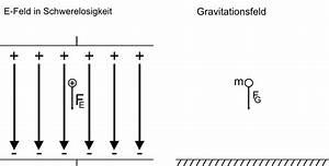 Elektrisches Feld Berechnen : sdl server physikskript homogene elektrische felder und ~ Themetempest.com Abrechnung
