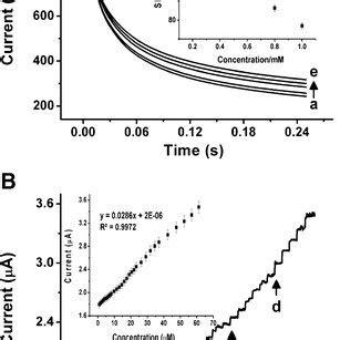 chronoamperograms  wigen feo kcufecn  phosphate buffer  scientific