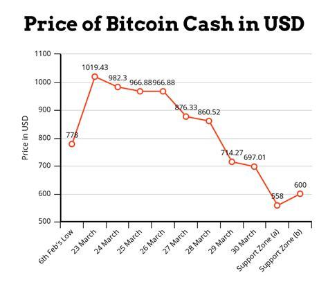 bitcoin  usd november  supernet token  zip codes