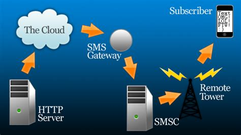 send email to sprint phone php send sms to cellphone using phpmailer stack overflow