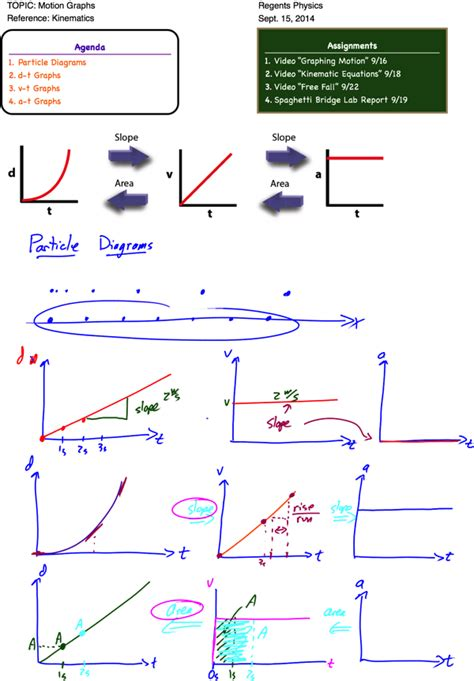 motion graphs archives page 2 of 3 regents physics