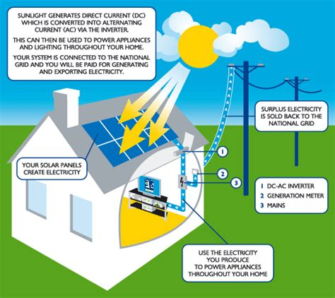 how do solar panels work how do i use the electricity