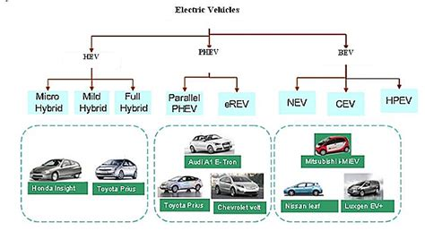 Whole Type Of Electric Vehicle