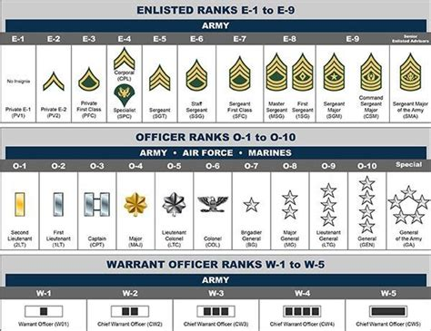 What Are The National Guard Ranks In Order? Quora